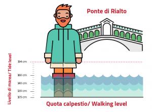 flooding phenomenon at rialto bridge